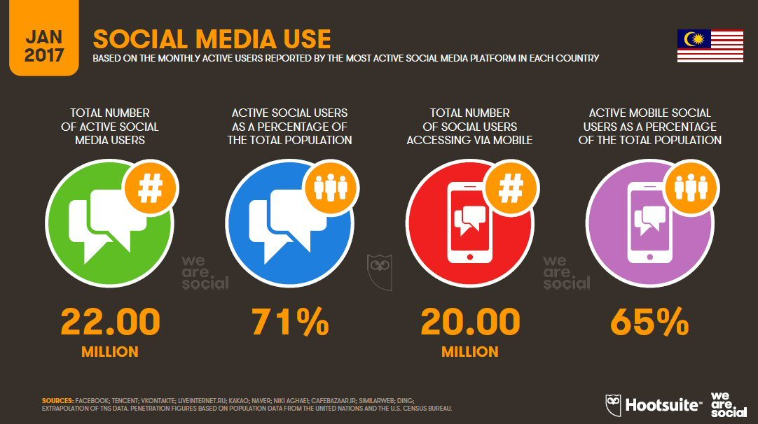 Social Media Use in Malaysia